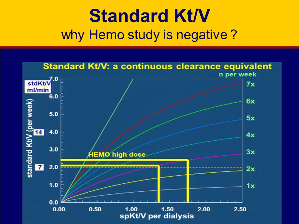 Standard Kt/V why Hemo study is negative