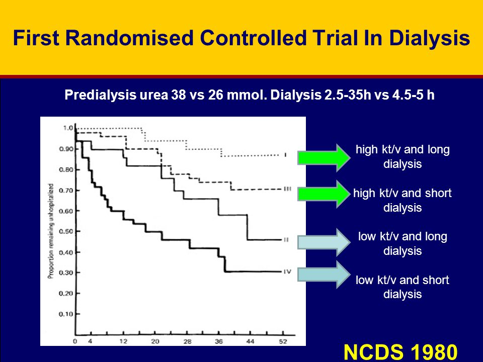 First Randomised Controlled Trial In Dialysis