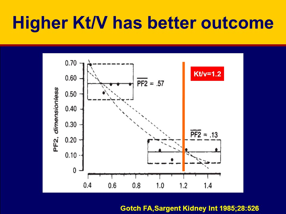Higher Kt/V has better outcome