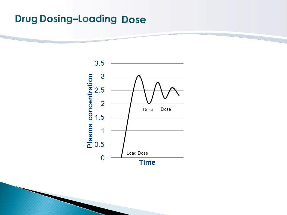 Drug Dosing–Loading Dose 3.5 3 2.5 2 1.5 Plasma concentration 1 0.5
