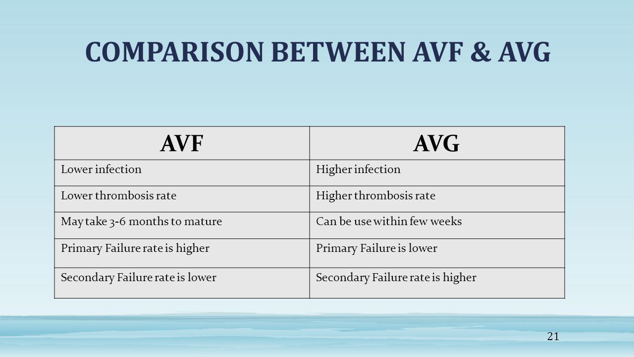 COMPARISON BETWEEN AVF & AVG
