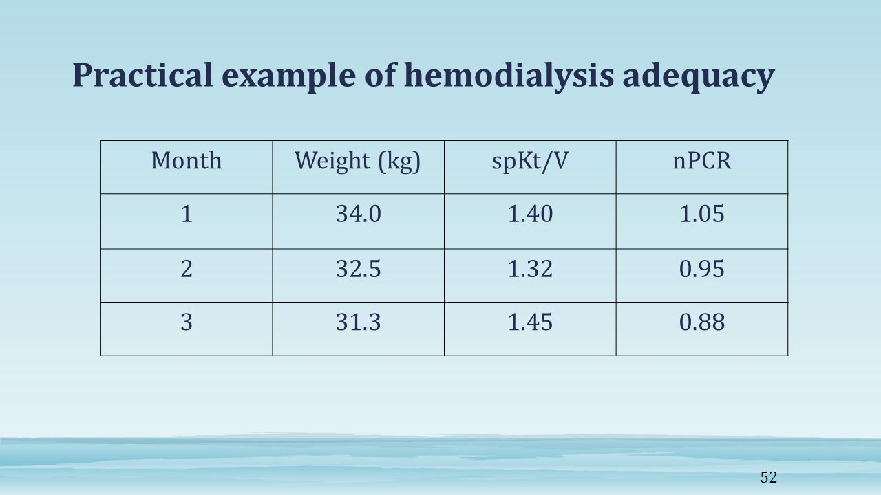 Practical example of hemodialysis adequacy