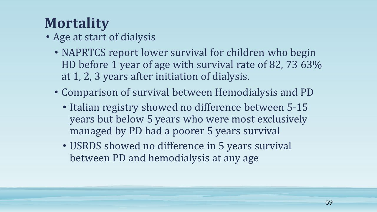 Mortality Age at start of dialysis