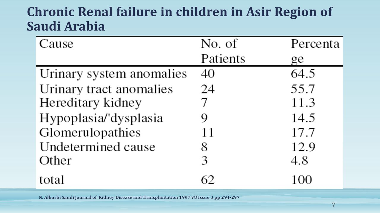 Chronic Renal failure in children in Asir Region of Saudi Arabia