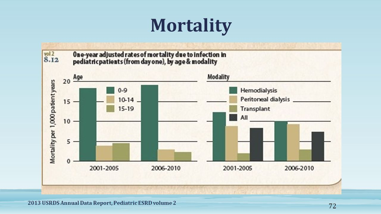 Mortality 2013 USRDS Annual Data Report, Pediatric ESRD volume 2