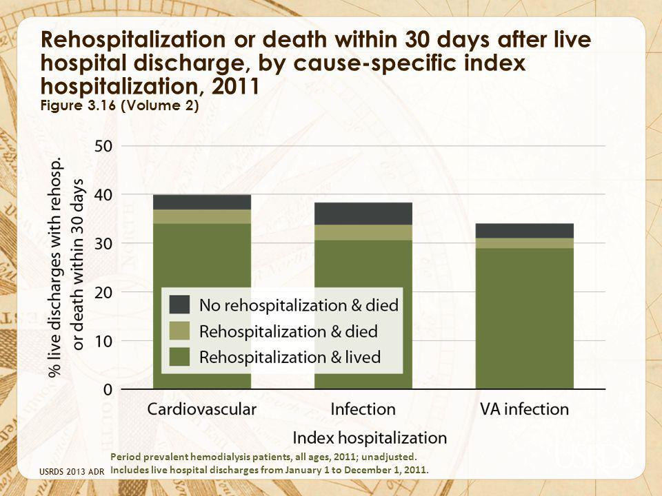 Rehospitalization or death within 30 days after live hospital discharge, by cause-specific index hospitalization, 2011 Figure 3.16 (Volume 2)