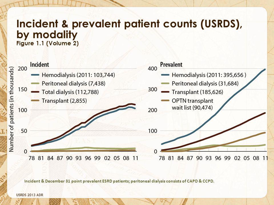 Incident & prevalent patient counts (USRDS), by modality Figure 1