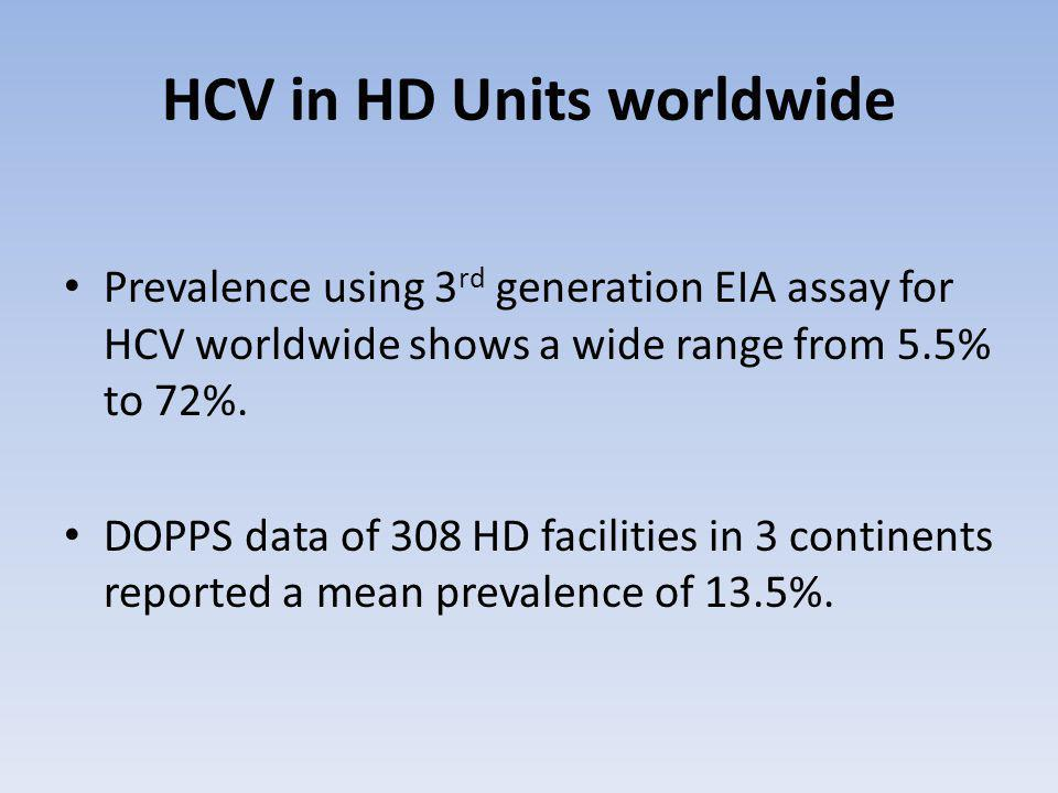 HCV in HD Units worldwide