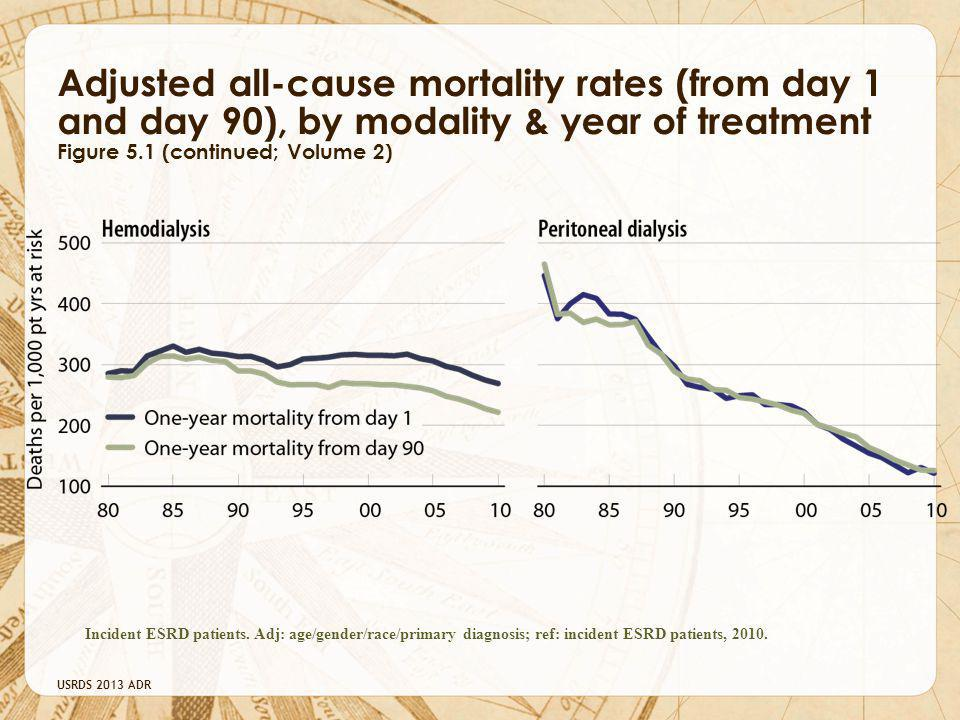 Adjusted all-cause mortality rates (from day 1 and day 90), by modality & year of treatment Figure 5.1 (continued; Volume 2)