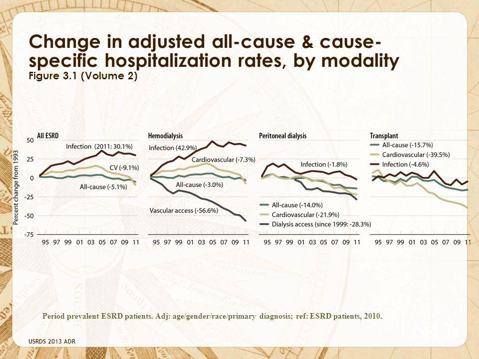Change in adjusted all-cause & cause- specific hospitalization rates, by modality Figure 3.1 (Volume 2)