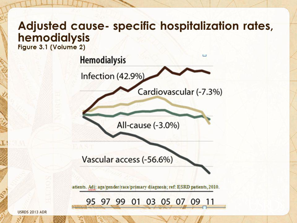 Adjusted cause- specific hospitalization rates, hemodialysis Figure 3