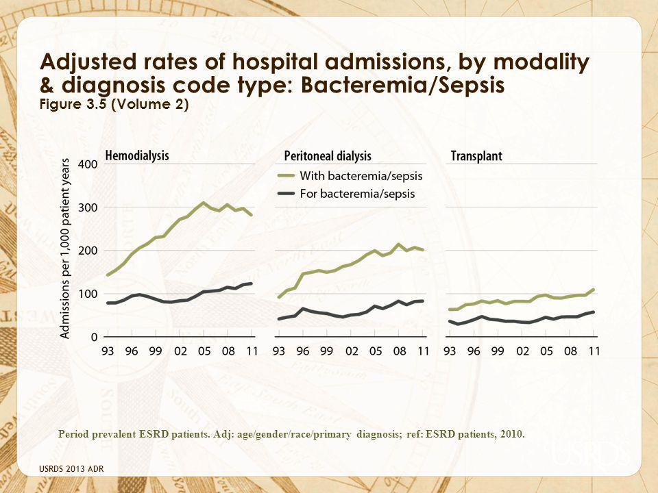 Adjusted rates of hospital admissions, by modality & diagnosis code type: Bacteremia/Sepsis Figure 3.5 (Volume 2)