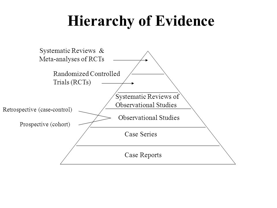 Hierarchy of Evidence Systematic Reviews & Randomized Controlled