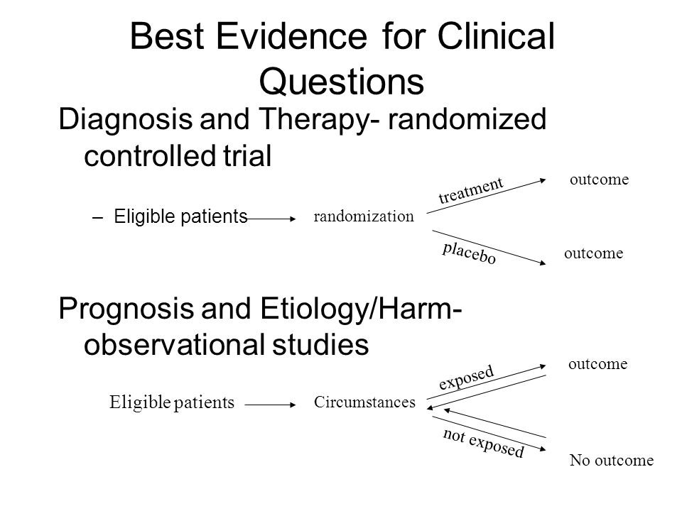 Best Evidence for Clinical Questions