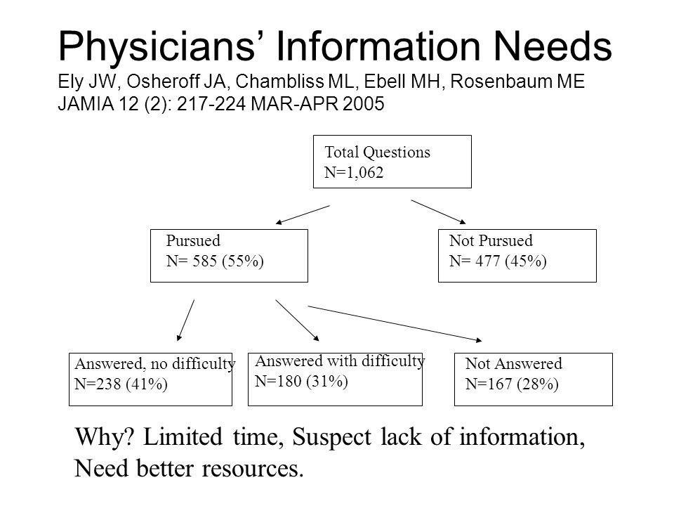 Physicians' Information Needs Ely JW, Osheroff JA, Chambliss ML, Ebell MH, Rosenbaum ME JAMIA 12 (2): 217-224 MAR-APR 2005