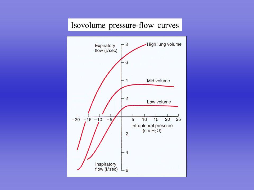 Isovolume pressure-flow curves