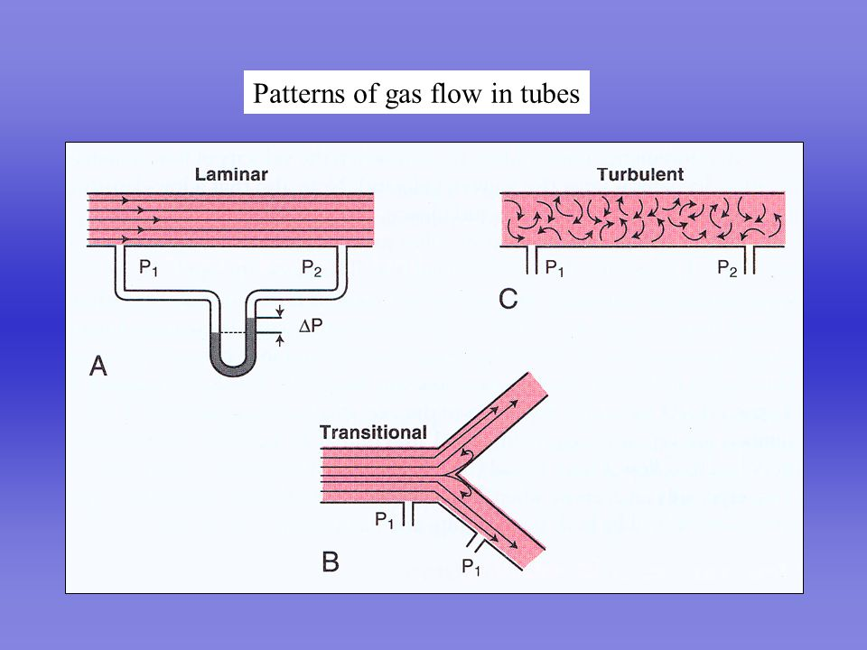 Patterns of gas flow in tubes