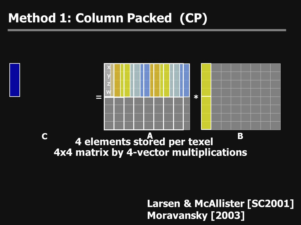 Method 1: Column Packed (CP)
