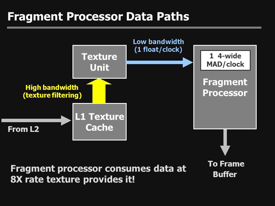 Fragment Processor Data Paths