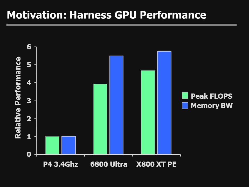 Motivation: Harness GPU Performance