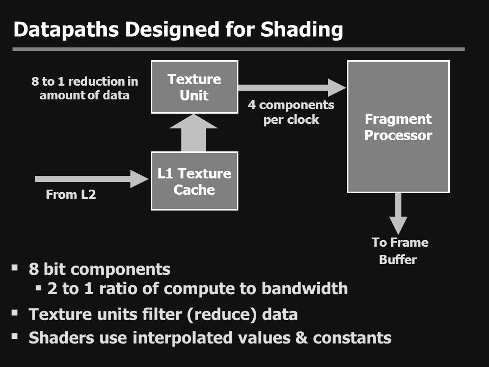 Datapaths Designed for Shading