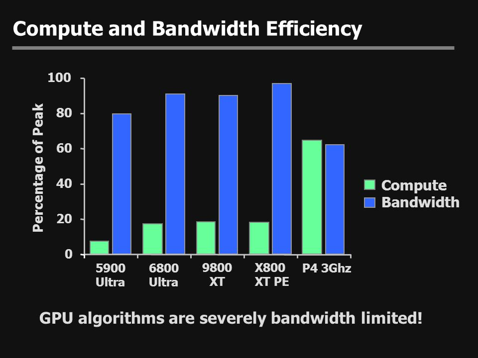 Compute and Bandwidth Efficiency