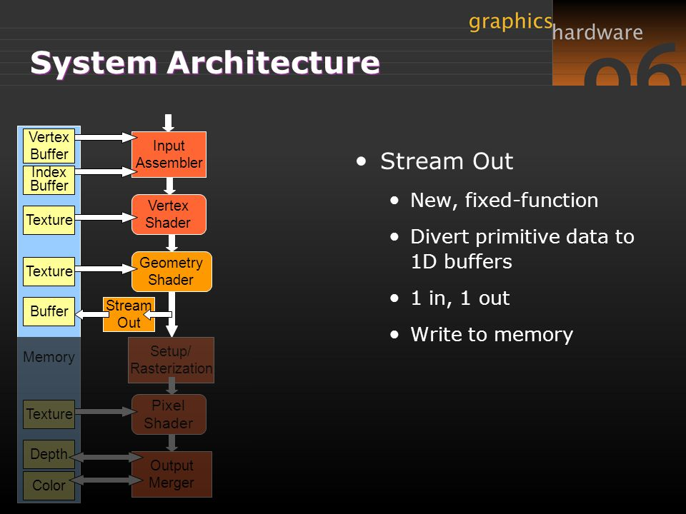 System Architecture Stream Out New, fixed-function