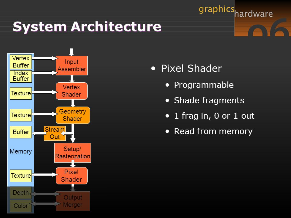 System Architecture Pixel Shader Programmable Shade fragments