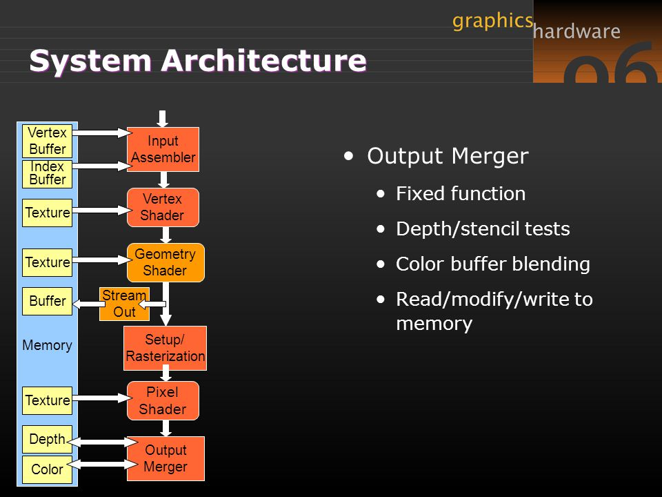System Architecture Output Merger Fixed function Depth/stencil tests