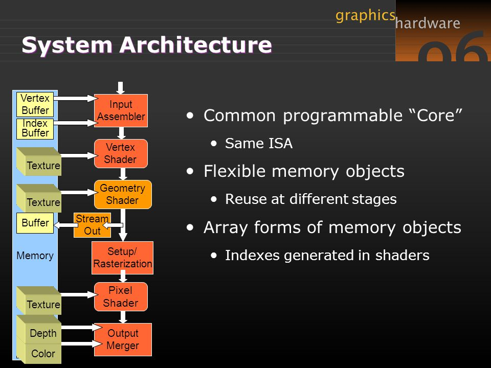 System Architecture Common programmable Core Flexible memory objects