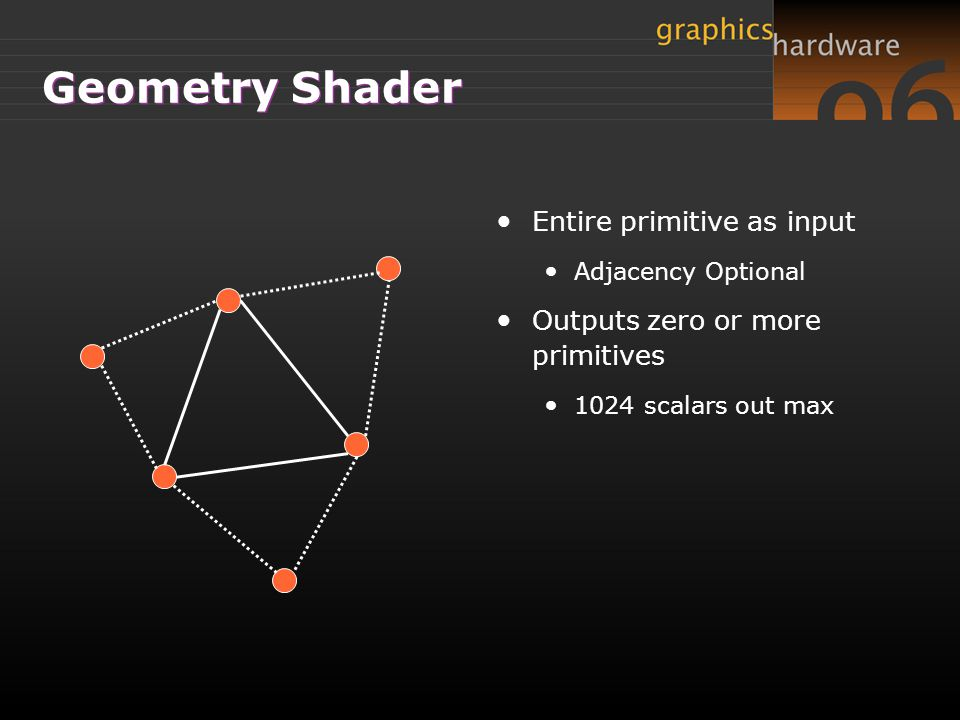 Geometry Shader Entire primitive as input