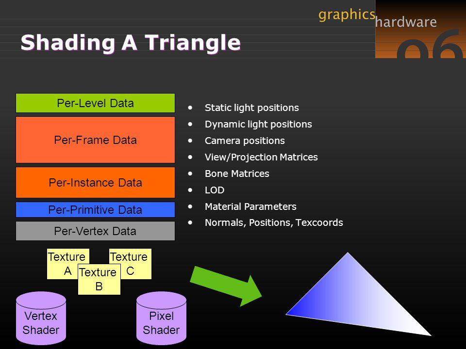 Shading A Triangle Per-Level Data Per-Frame Data Per-Instance Data