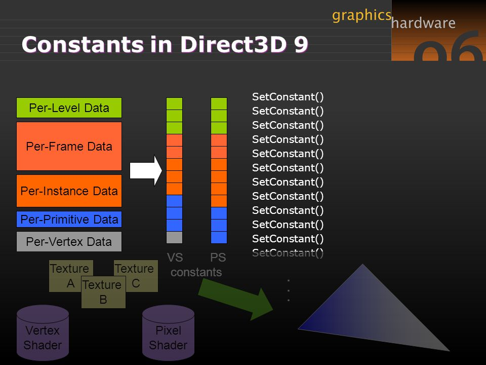 Constants in Direct3D 9 . Per-Level Data Per-Frame Data