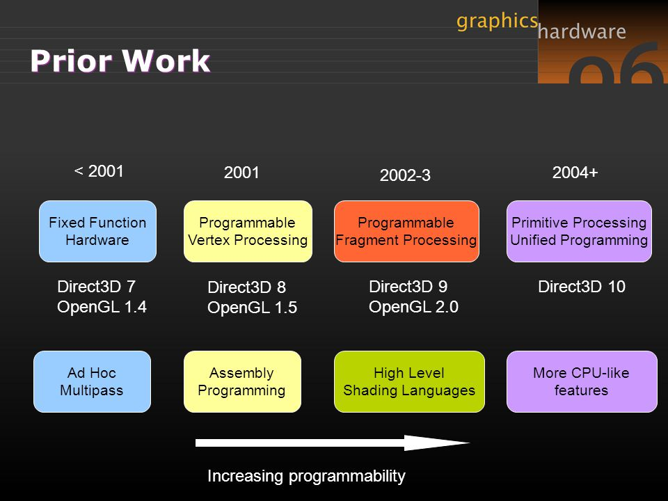 Prior Work < 2001 2001 2002-3 2004+ Direct3D 7 OpenGL 1.4