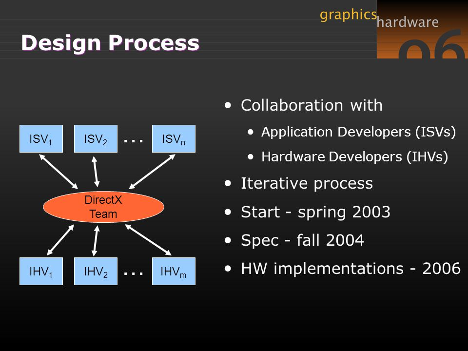 … … Design Process Collaboration with Iterative process
