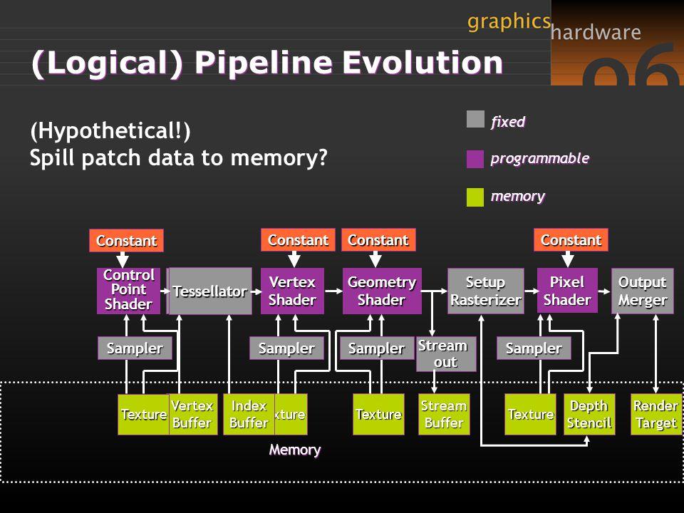 (Logical) Pipeline Evolution