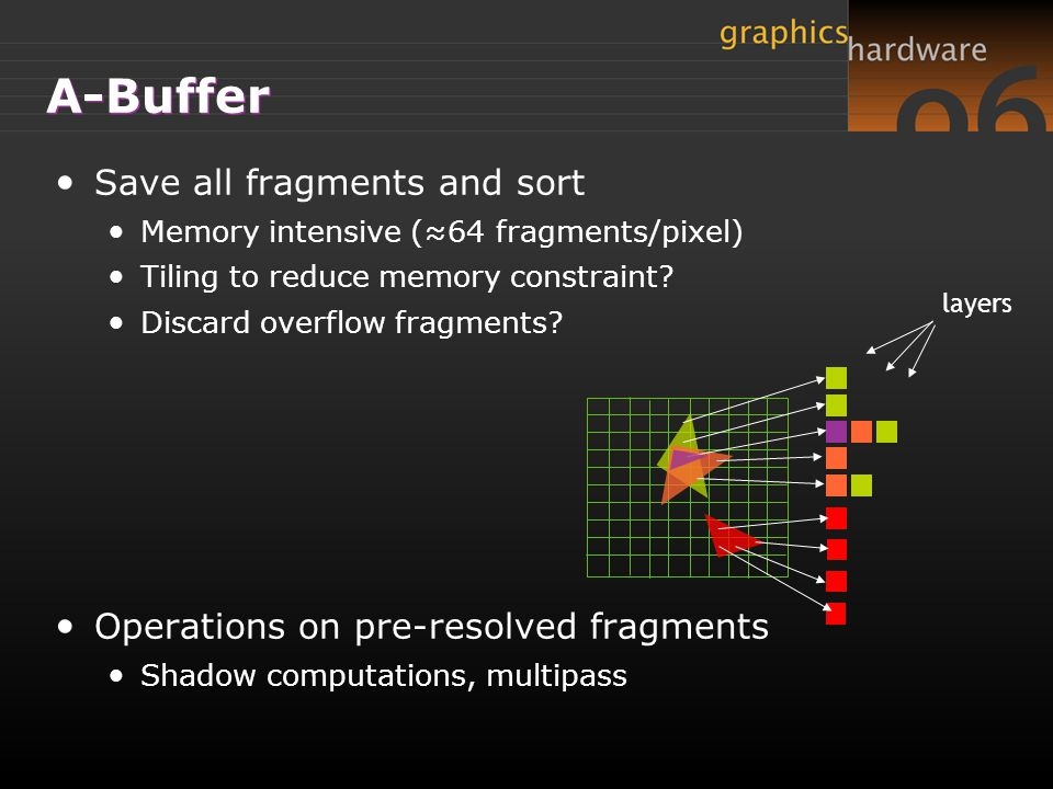 A-Buffer Save all fragments and sort