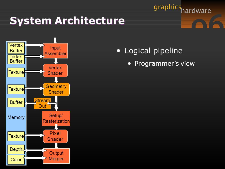 System Architecture Logical pipeline Programmer's view Pixel Input