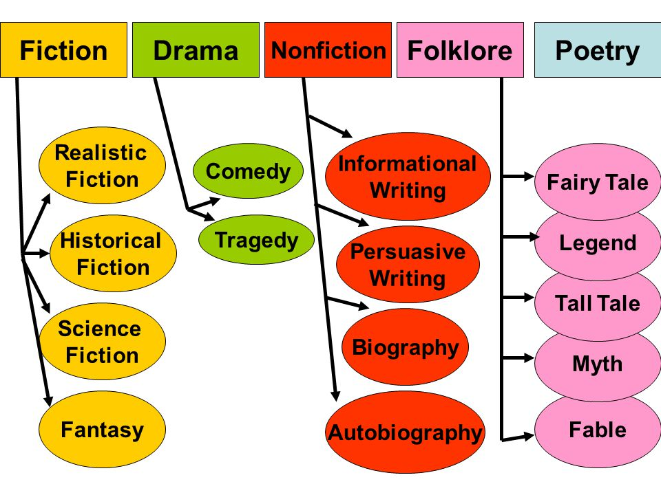 Fiction Drama Folklore Poetry