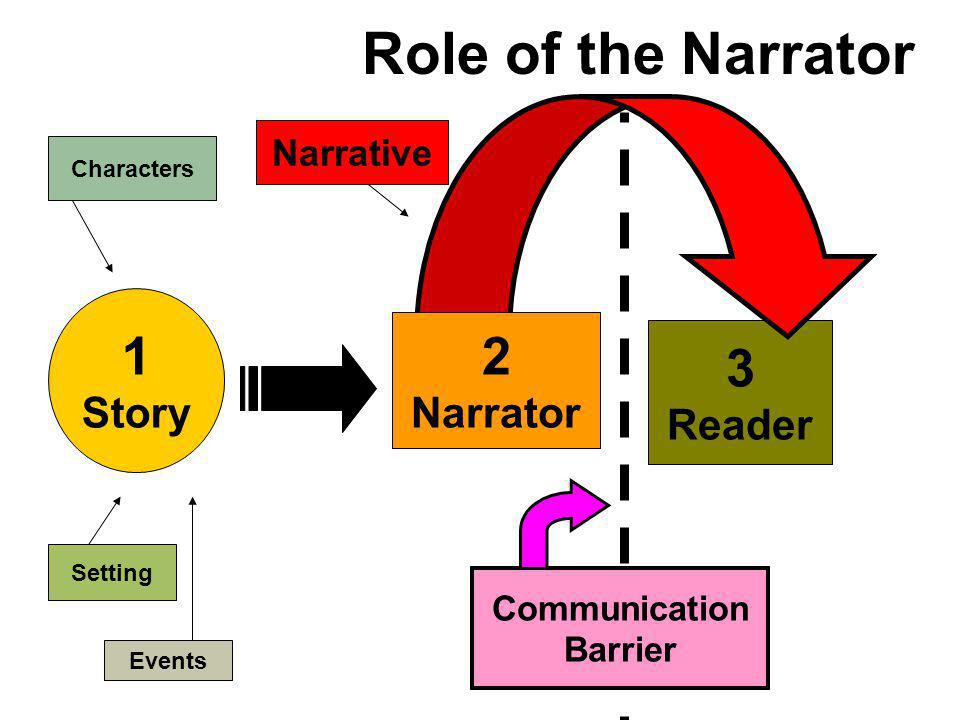Role of the Narrator 1 2 3 Story Narrator Reader Narrative