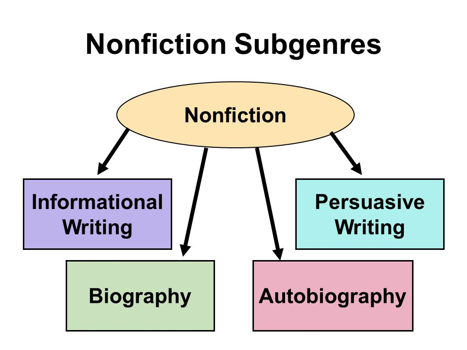 Nonfiction Subgenres Nonfiction Informational Writing Persuasive