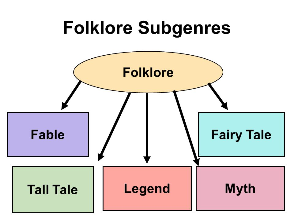 Folklore Subgenres Folklore Fable Fairy Tale Tall Tale Legend Myth