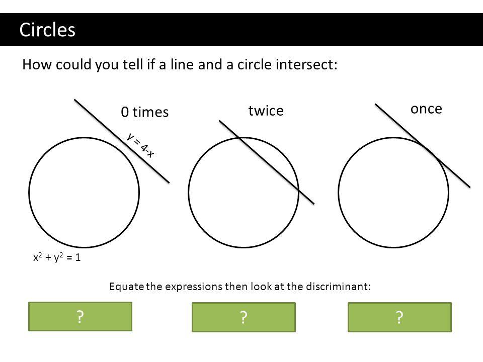 Circles b2 – 4ac < 0 b2 – 4ac > 0 b2 – 4ac = 0