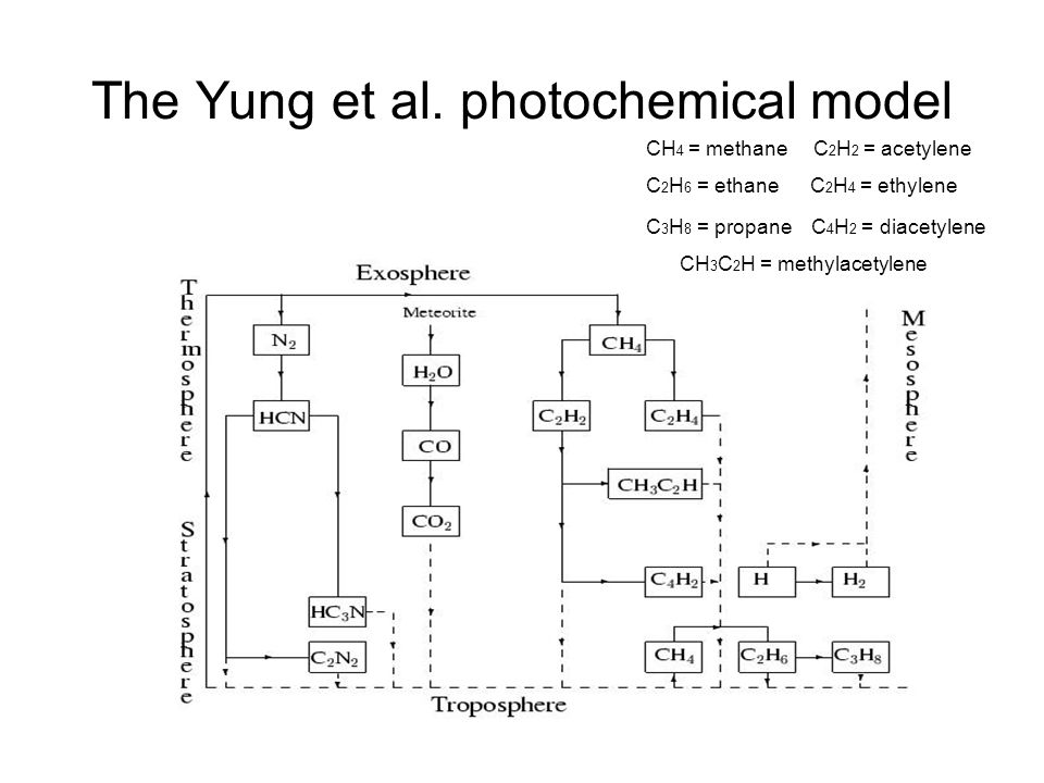 The Yung et al. photochemical model