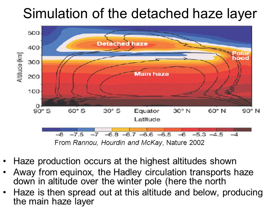 Simulation of the detached haze layer