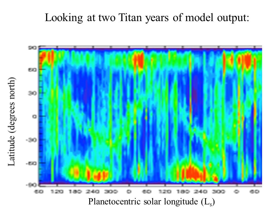 Looking at two Titan years of model output: