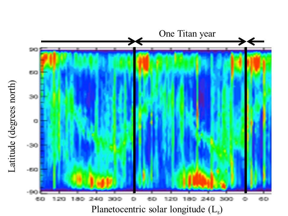 One Titan year Latitude (degrees north) Planetocentric solar longitude (Ls)
