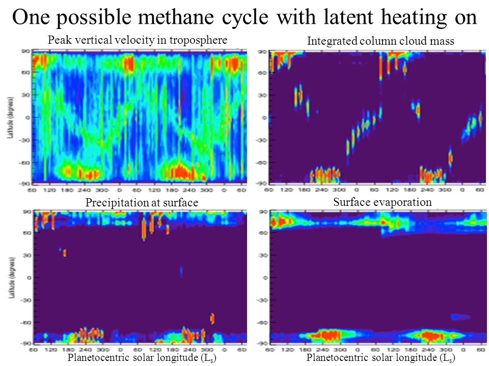 One possible methane cycle with latent heating on