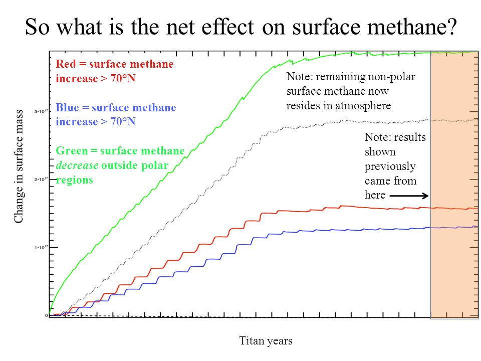 So what is the net effect on surface methane