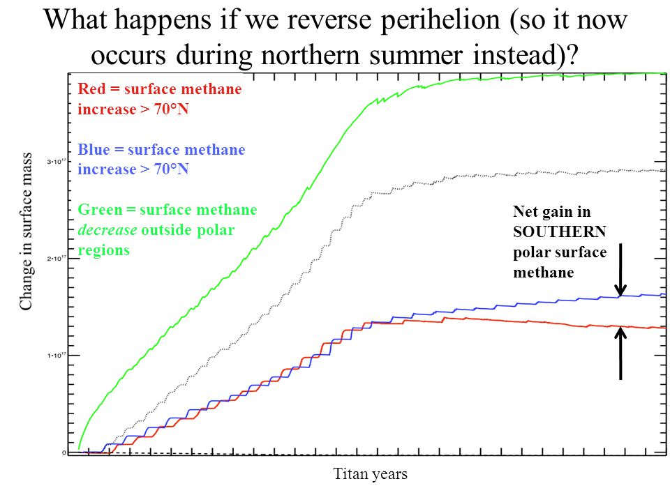 What happens if we reverse perihelion (so it now occurs during northern summer instead)